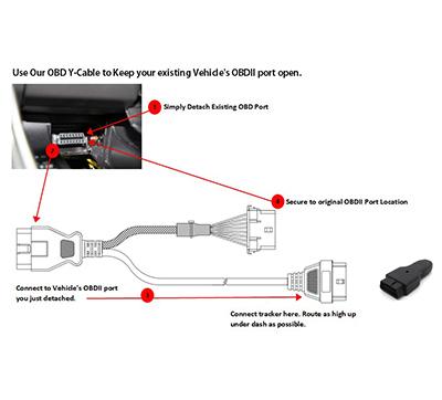 GPS y la industria de los dispositivos telemáticos