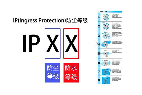 Classification of IP Grade