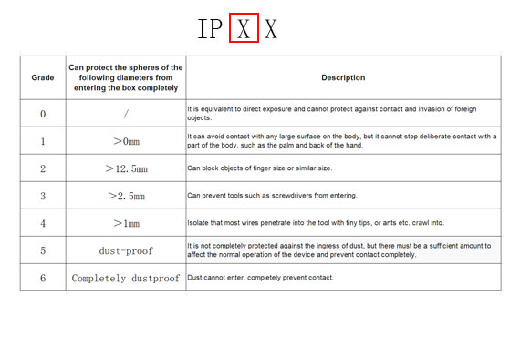 What does IP Code Represent?