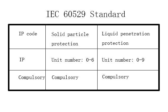 Understand What's IEC 60529 Standard