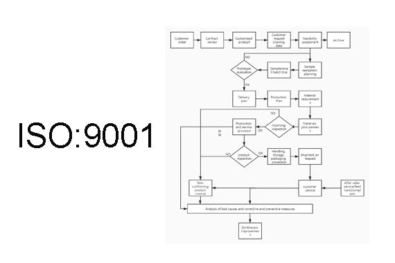 Yeahui's  ISO9001